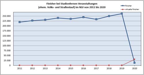 Das Lauf-Jahr 2020, neue Formate und ein stadionferner Impuls für 2021 (Basiskonzepte)